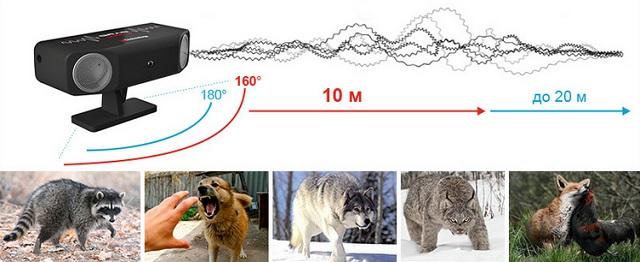 Отпугиватель эффективен против бродячих и диких животных на расстоянии не менее 10 метров, а против сильно восприимчивых животных (например, лис) — до 20 метров