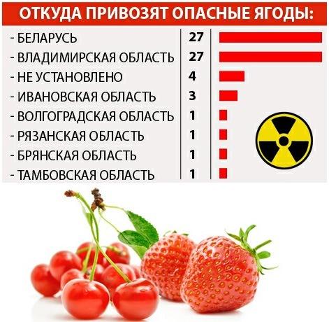 откуда берутся радиоактивные ягоды